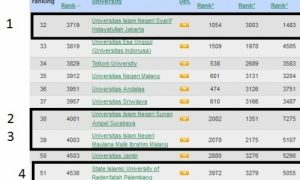 Universitas Islam Negeri Raden Fatah (UIN RF) Palembang menduduki peringkat empat Perguruan Tinggi Keagamaan Islam (PTKI) dan peringkat ke 51 untuk universitas di Indonesia pada penilaian website http://www.webometrics.info/. Selasa (21/02/17).Ukhuwahnews/.net